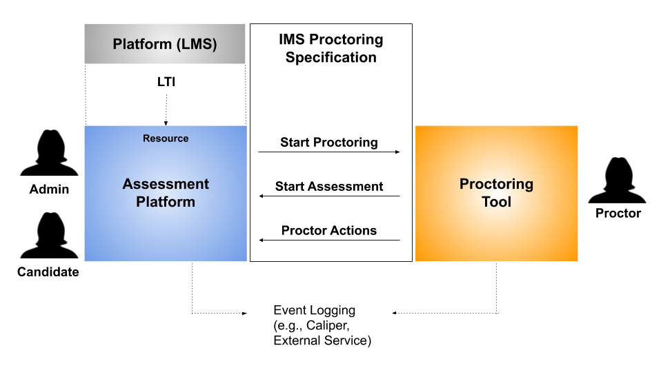 An LTI based platform integrates with an assessment platform (via an admin or test candidate)                that then launches a session between a Proctoring Tool via the Proctoring spec