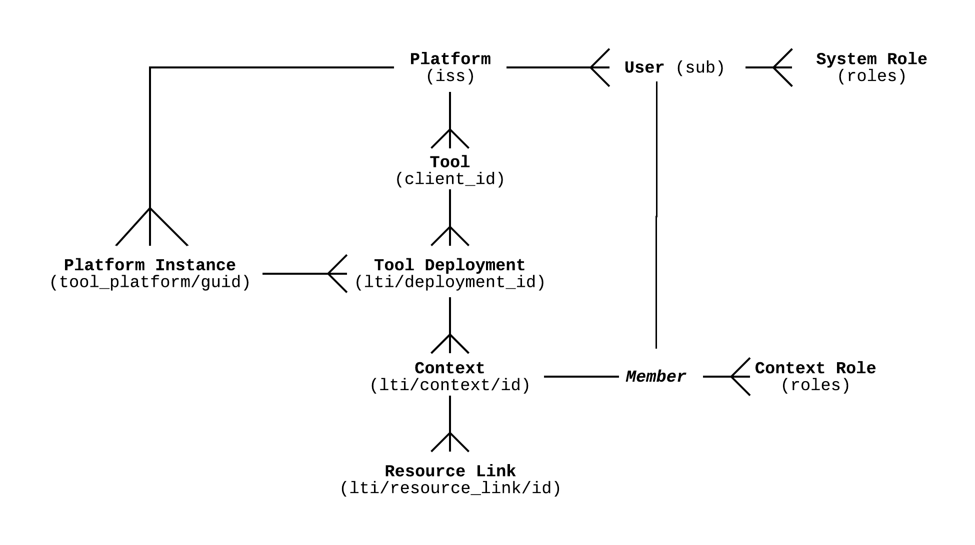 LTI Entity model