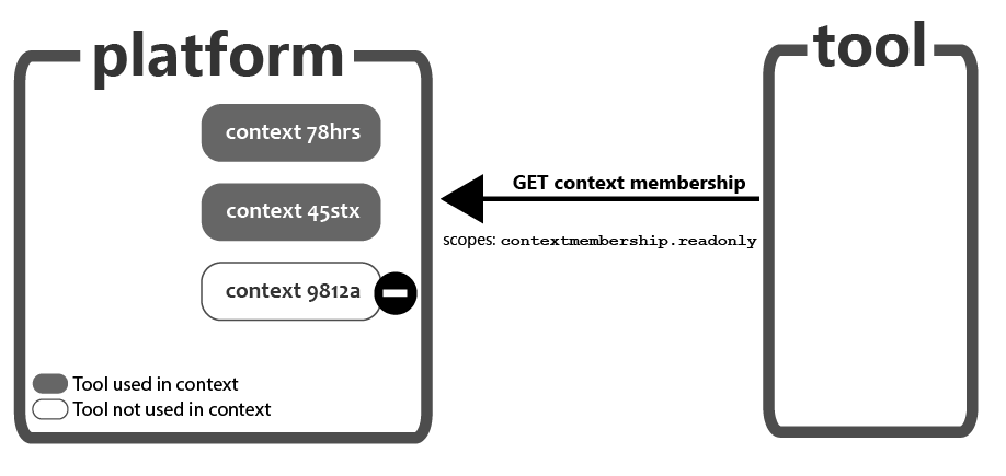 Illustrates context workflow between platform and tool