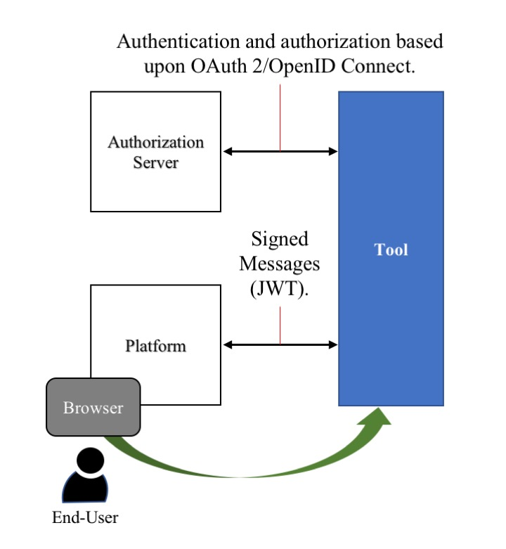 IMS Security Framework 1 0 | IMS Global Learning Consortium