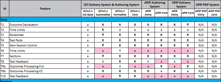 QTI/APIP Conformance Matrix